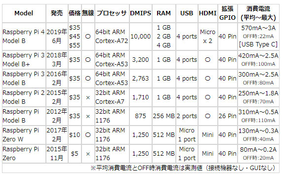 Raspberry Pi 4 の待機時消費電流は、Pi 3の約4分の一、Zero W の約半分と低かった