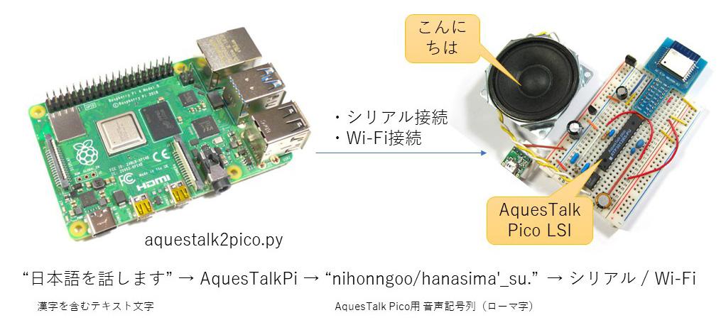 日本語からAquesTalk Pico LSIに音声記号列を生成して送信