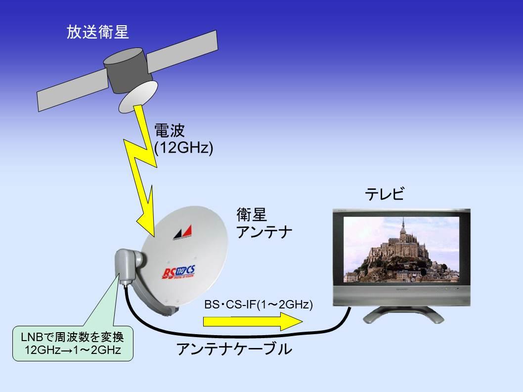 ボクにもわかる衛星デジタル放送の受信方法